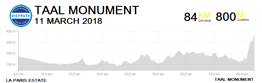 11th March Taal Monument - Route Profile